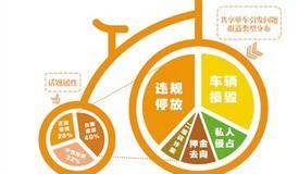 数读舆情:共享单车 更需共治