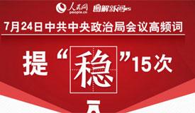 图解24日中共中央政治局会议高频词