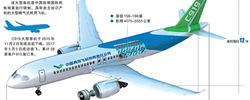 国产大飞机志存高远C919已取得国际国内28个用户815架订单,正通过中国民航和欧洲适航当局联合审查。[阅读]
