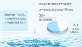 人民日報:讓黑臭水體無處容身