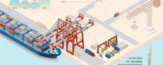 迈向更加美好的未来近6年来,中国与一带一路沿线国家货物贸易总额超6万亿美元。[阅读]