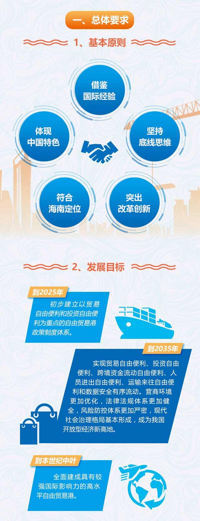 习近平总书记亲自谋划的海南自由贸易港蓝图定了!