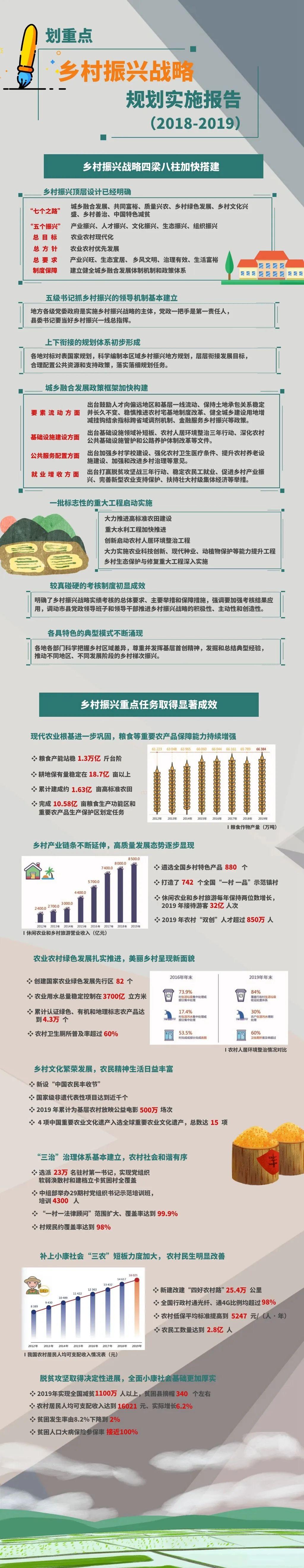 首个乡村振兴战略规划实施报告:我国农业机械化率超70%
