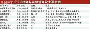制表/王荣胜  社会与法频道开设主要栏目
