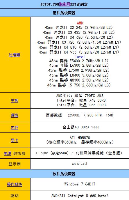 面采用了最新的Win7 64bit为测试平台,对于64bit测试软件有较好的支