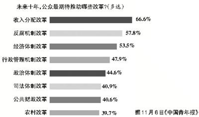 调查:逾六成受众未来十年最期待收入分配改革