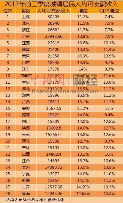 28省份前三季度人均可支配收入排行上海最高(表)