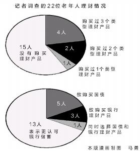 打理好自己的养老金不是件容易事 本报记者 刘阳 摄