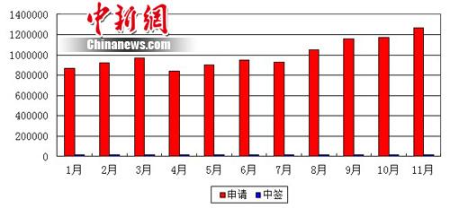 北京个人购车摇号申请数达126万中签率降至67:1