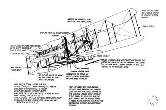 莱特兄弟的飞机设计图纸.(来源:california wing)
