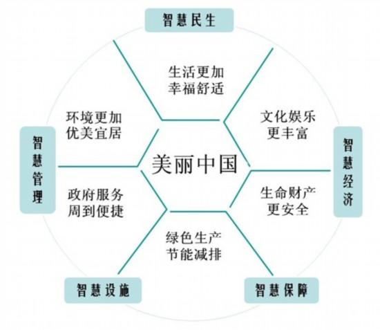 图  美丽中国和智慧城市