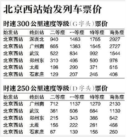 京廣高鐵車票今日開賣 最低865元最高2727元