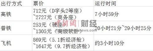 北京至广州高铁、普通列车及飞机出行方式票价及所需时间对比