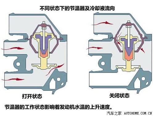汽车空调散热器工作原理电路图