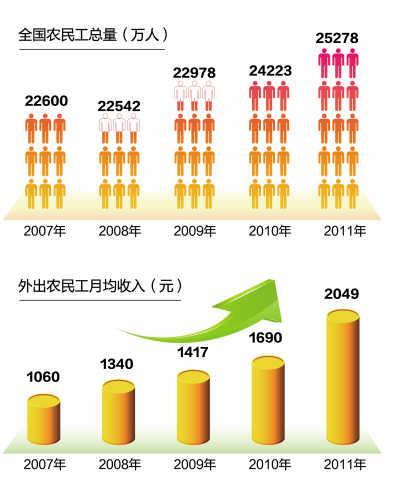 关注流动人口_流动人口婚育证明图片