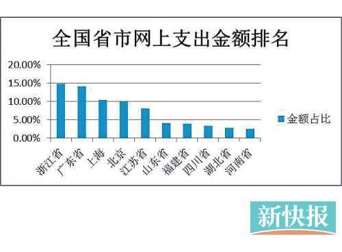 广州支付宝用户人均网购约1.39万元