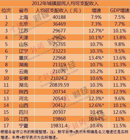 17省份公布2012年居民收入仅6省增速跑赢GDP