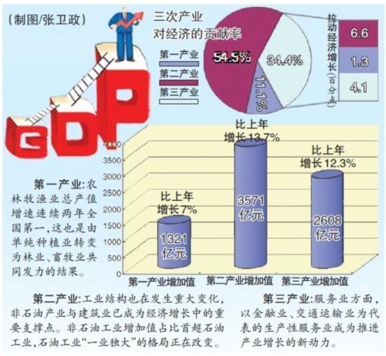 新疆 gdp_一季度新疆物价高位运行 CPI同比上涨5.4