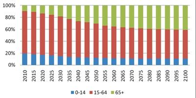 截至2011年底我国人均养老金储备约2600元