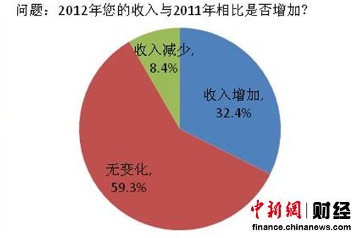 调查显示2012年八成居民收入未跑赢CPI