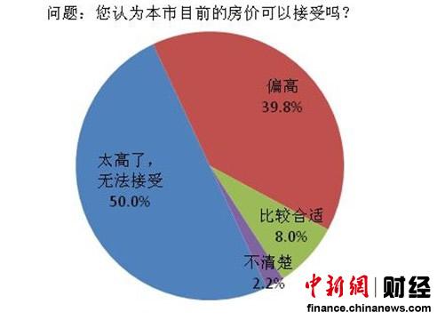 调查显示9成居民认为房价较高非常担忧房价反弹