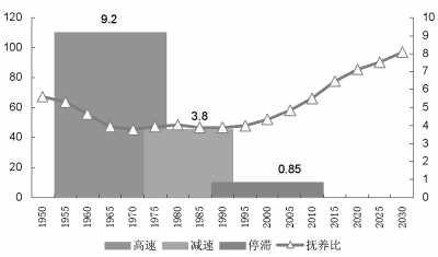 中国人口增长趋势图_中国人口增长函数