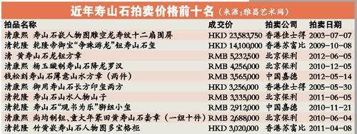 近年寿山石拍卖价格前十名
