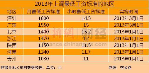 今年7省市提高最低工资标准深圳1600元领跑
