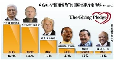 全球12名超级富豪承诺捐半数财产