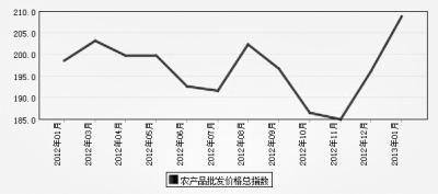 """农产品集体涨价 物价又临""""敏感期"""""""