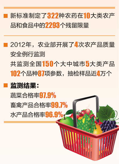 《食品中农药最大残留限量》最新国标3月实施