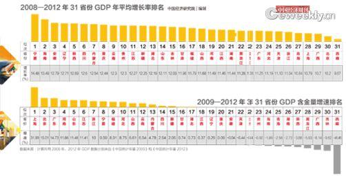 中国 gdp 含金量_中国十大含金量证书