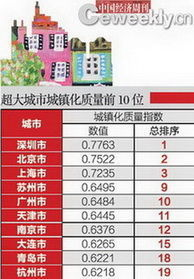 中国城镇化质量排名:深圳居首 北京第二