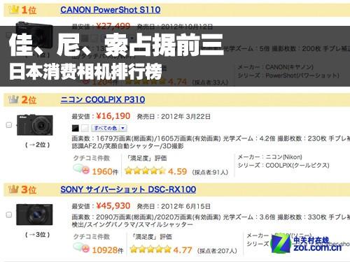 佳、尼、索佔據前三 日本消費相機排行榜