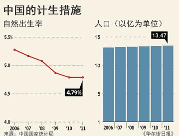 中国计划生育政策将何去何从