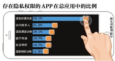 近七成APP抓取用户隐私短信通讯录成高危地带