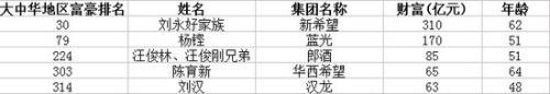 12位川籍富豪闯入2013胡润全球富豪榜(图)