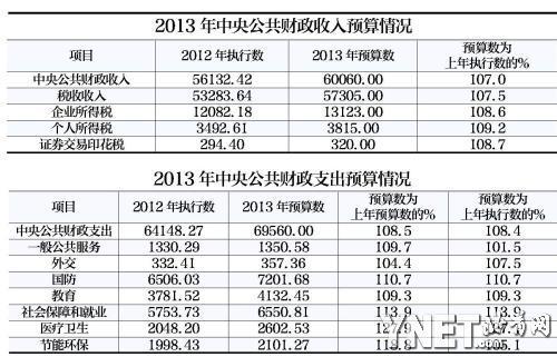 装修预算_客户预算搞笑图片_2012中央预算收入