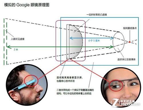 透過谷歌眼鏡 看穿戴科技悄然改變未來
