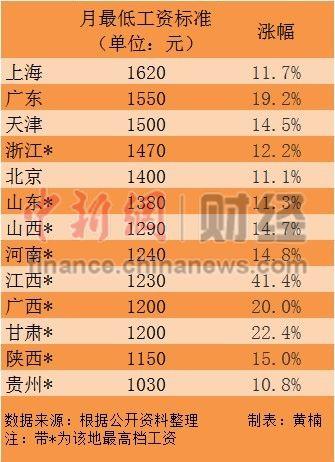 13省份上调最低工资标准上海1620元/月领跑全国