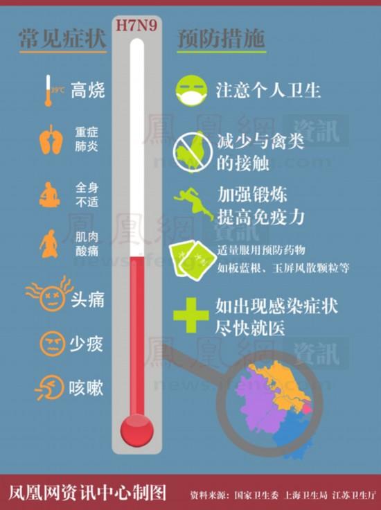中国自主研发新药 对抗HxNx流感病毒均有效 图