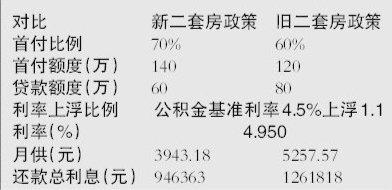 北京二套房贷首付提至7成 今起执行以网签为准