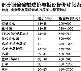 北京部分眼镜店存虚假宣传进价十几元标价千元
