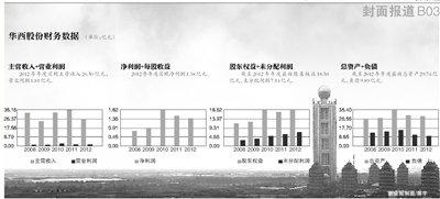 """華西村5星級酒店虧損 村民輪流入住""""拉內需"""""""