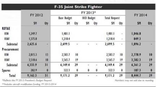 美F-35战斗机2014财年总体预算下降(图)