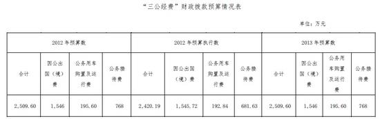 教育部今年三公经费预算约2509万与2012年持平