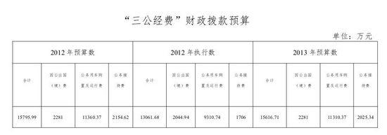 公安部今年三公经费预算约1.6亿较上年减180万