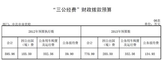 中央党校今年三公经费预算770万公务接待增175万