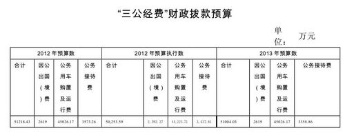 海关总署今年三公经费预算5.1亿公务接待减214万