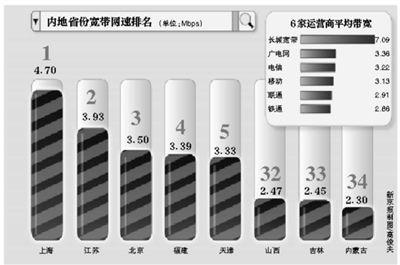 360報告:內地網速排名